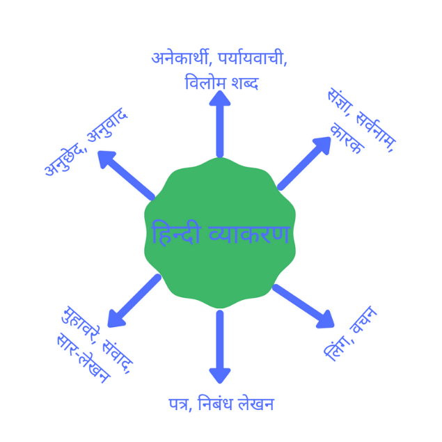 CBSE Board 3rd to 9th standard Hindi Grammar topics