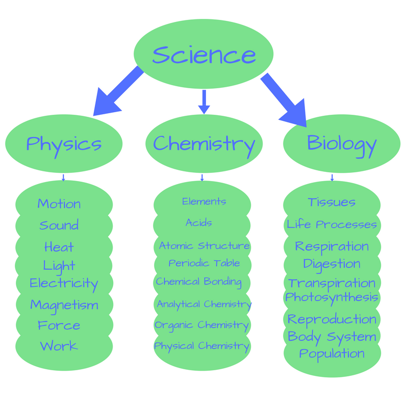 ICSE Board 3rd to 9th standard Science topics